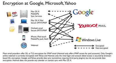 Google Yahoo Hotmail security