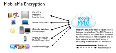 MobileMe Security