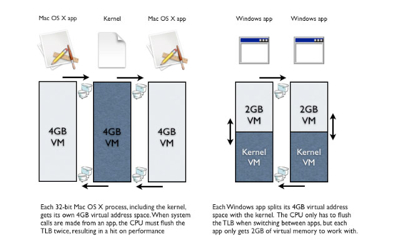 Mac Vista virtual memory