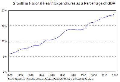 Stateoftheunion 2006 Images Health Expenditures
