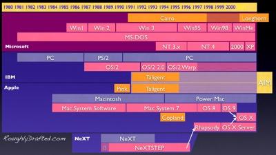 OS timeline 90s