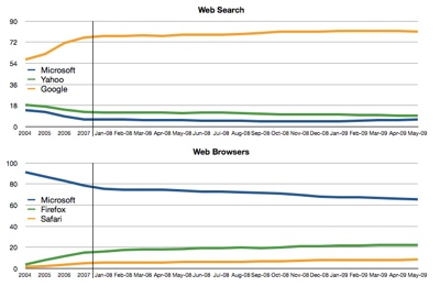 Browsers Vs Search-1