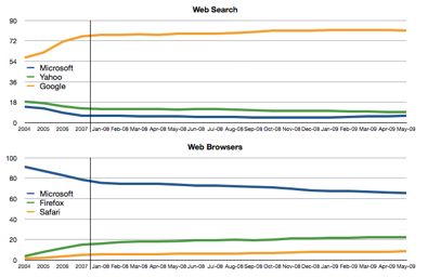 Browsers Vs Search